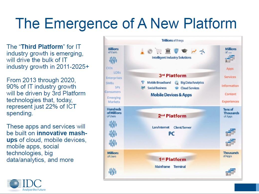IT産業のプラットフォームの変遷。出典:IDC
