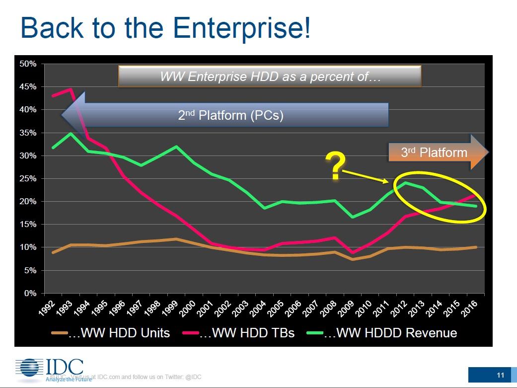 HDDの出荷台数と出荷記憶容量、HDD開発企業の売り上げに占めるエンタープライズ向けの割合(1992年~2016年)。出典:IDC