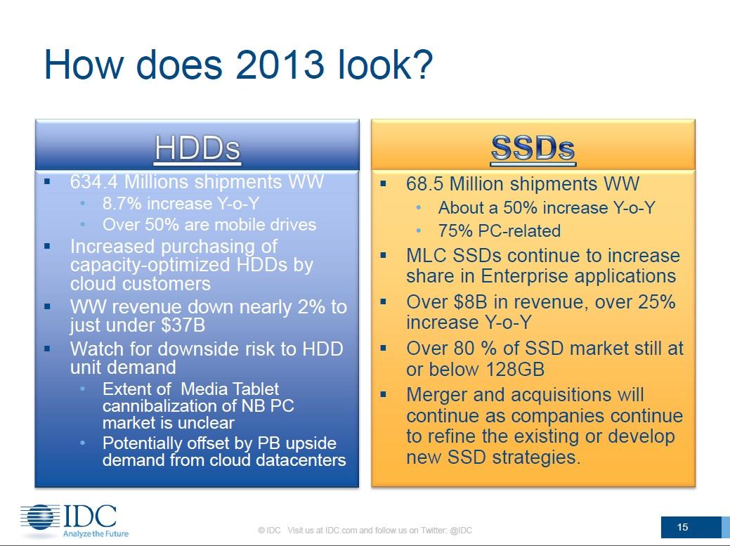 2013年のHDD市場とSSD市場の予測。出典:IDC