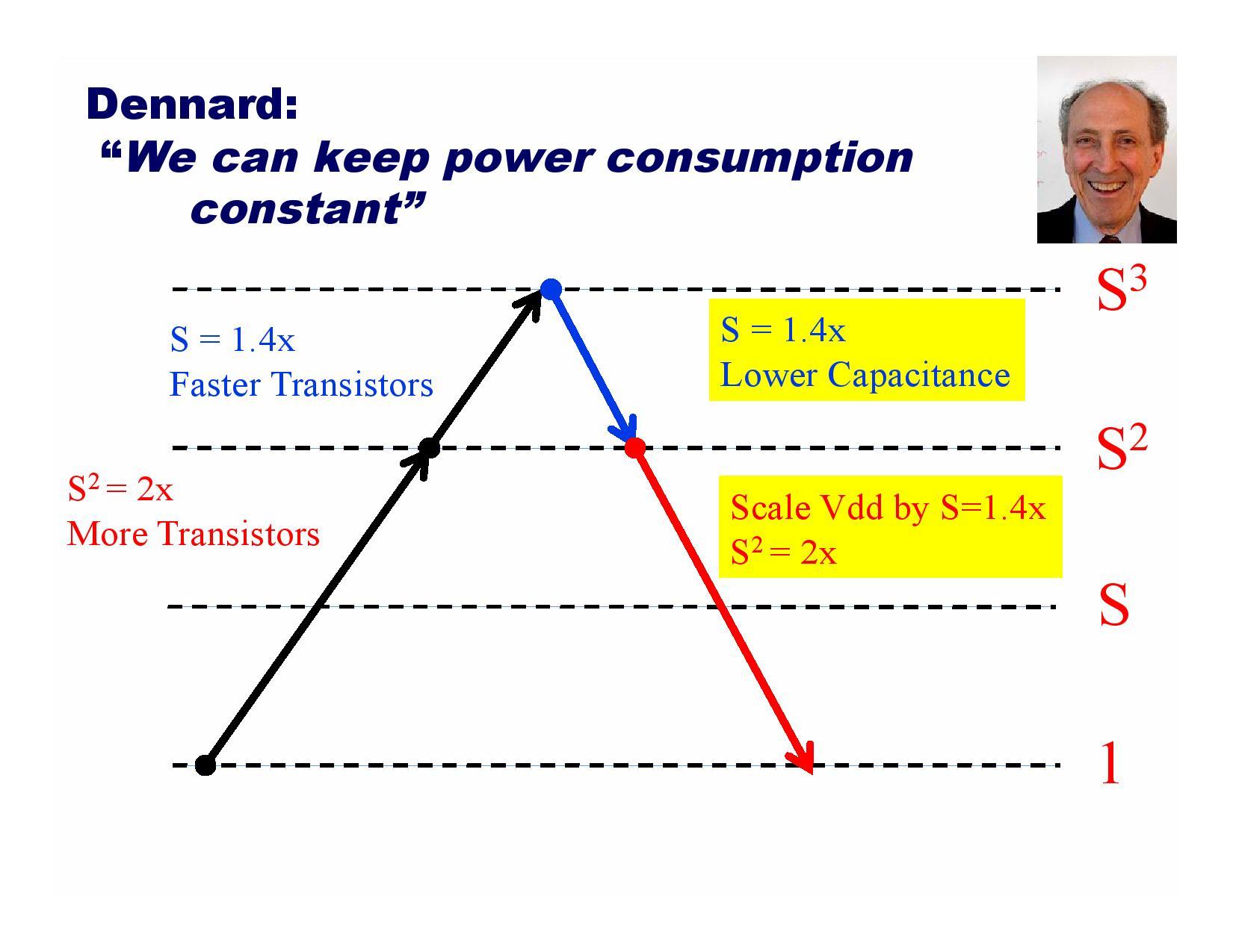 電力密度の関係