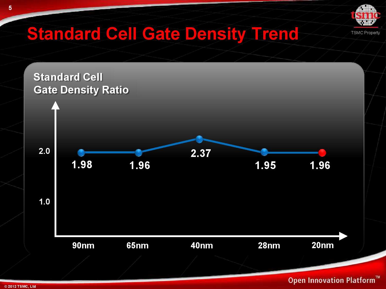 TSMCのプロセスは40nmから28nmでスタンダードセルのゲート密度は1.95倍に増え、同じサイズのチップに約2倍近いトランジスタを詰め込むことが可能になる