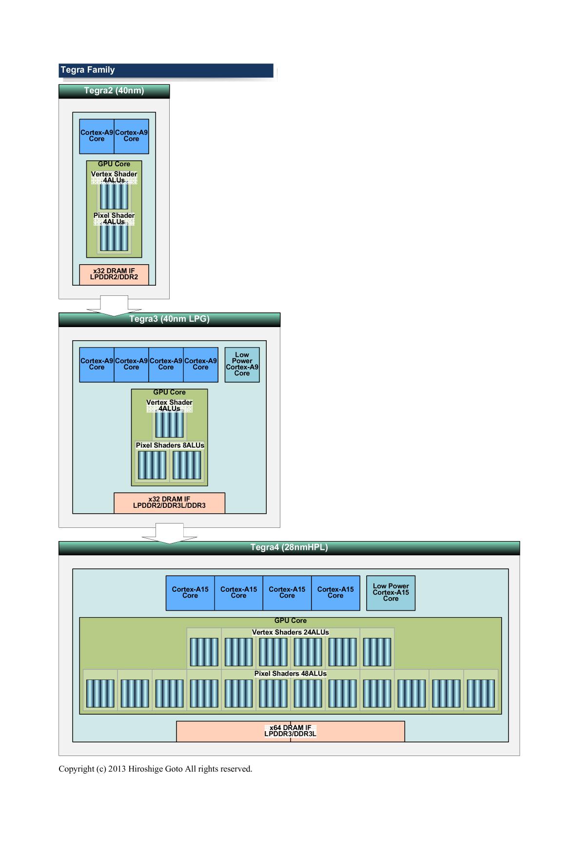 "TegraのALU<br class="""">PDF版は<span class=""img-inline raw""><a href=""/video/pcw/docs/587/550/p16.pdf"" ipw_status=""1"" ipw_linktype=""filelink_raw"" class=""resource"">こちら</a></span>"