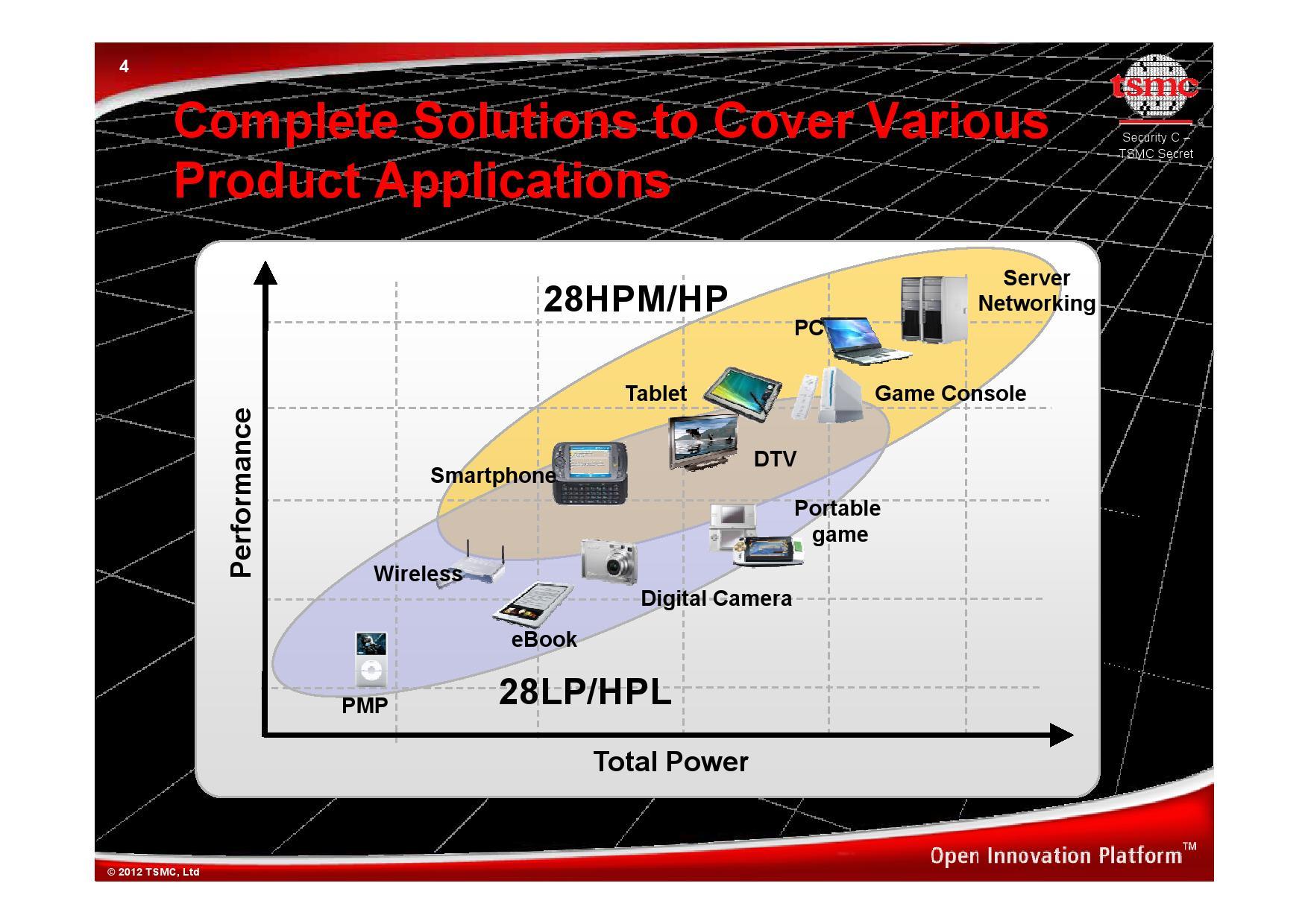 TSMCのプロセス技術