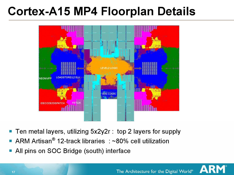 ARMのCortex-A15のクアッドコアのハードマクロ Seahawk MP4