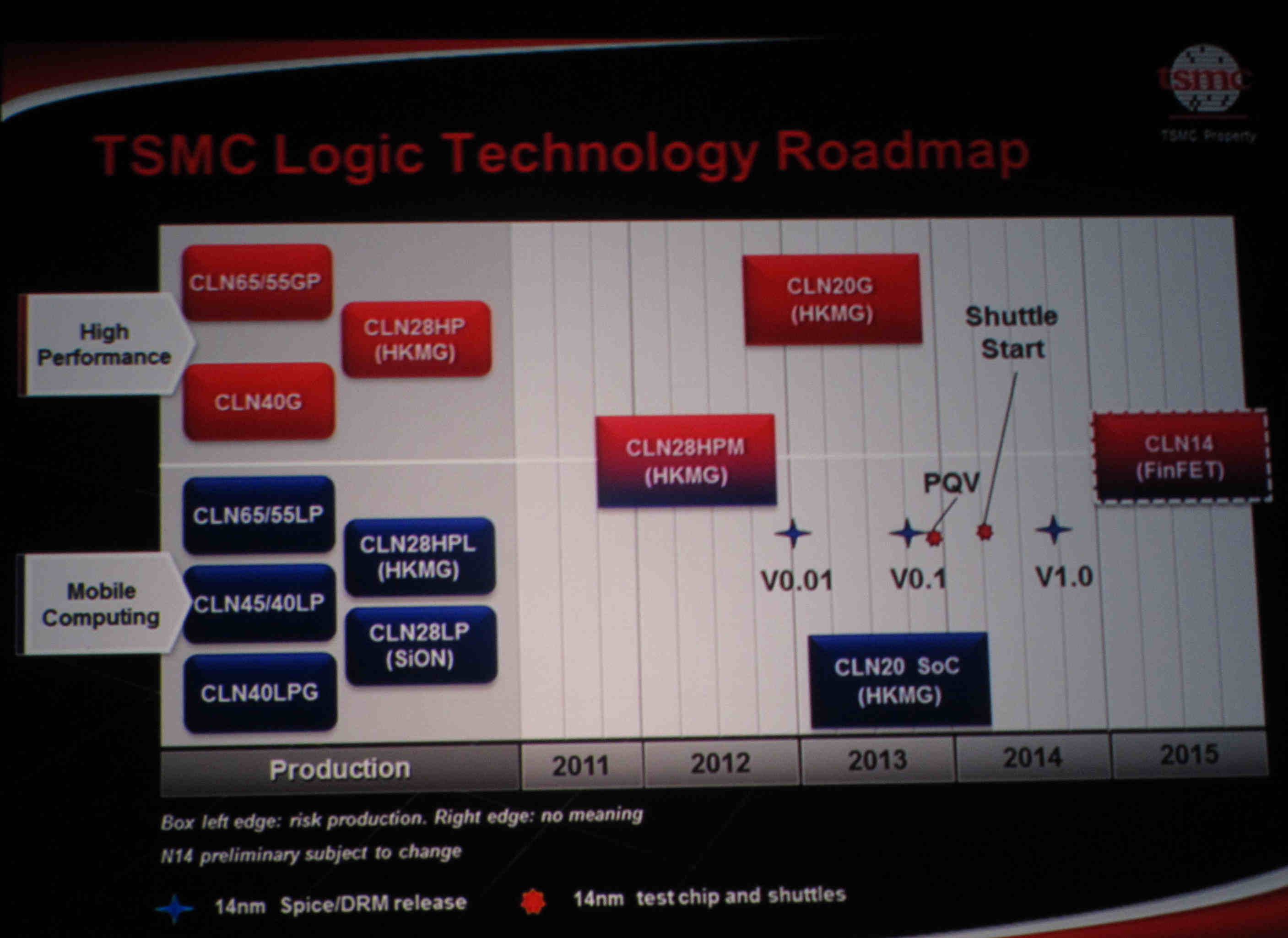 1年半前のTSMCのロードマップ。この時点で28HPMが28nmノードに加わっている