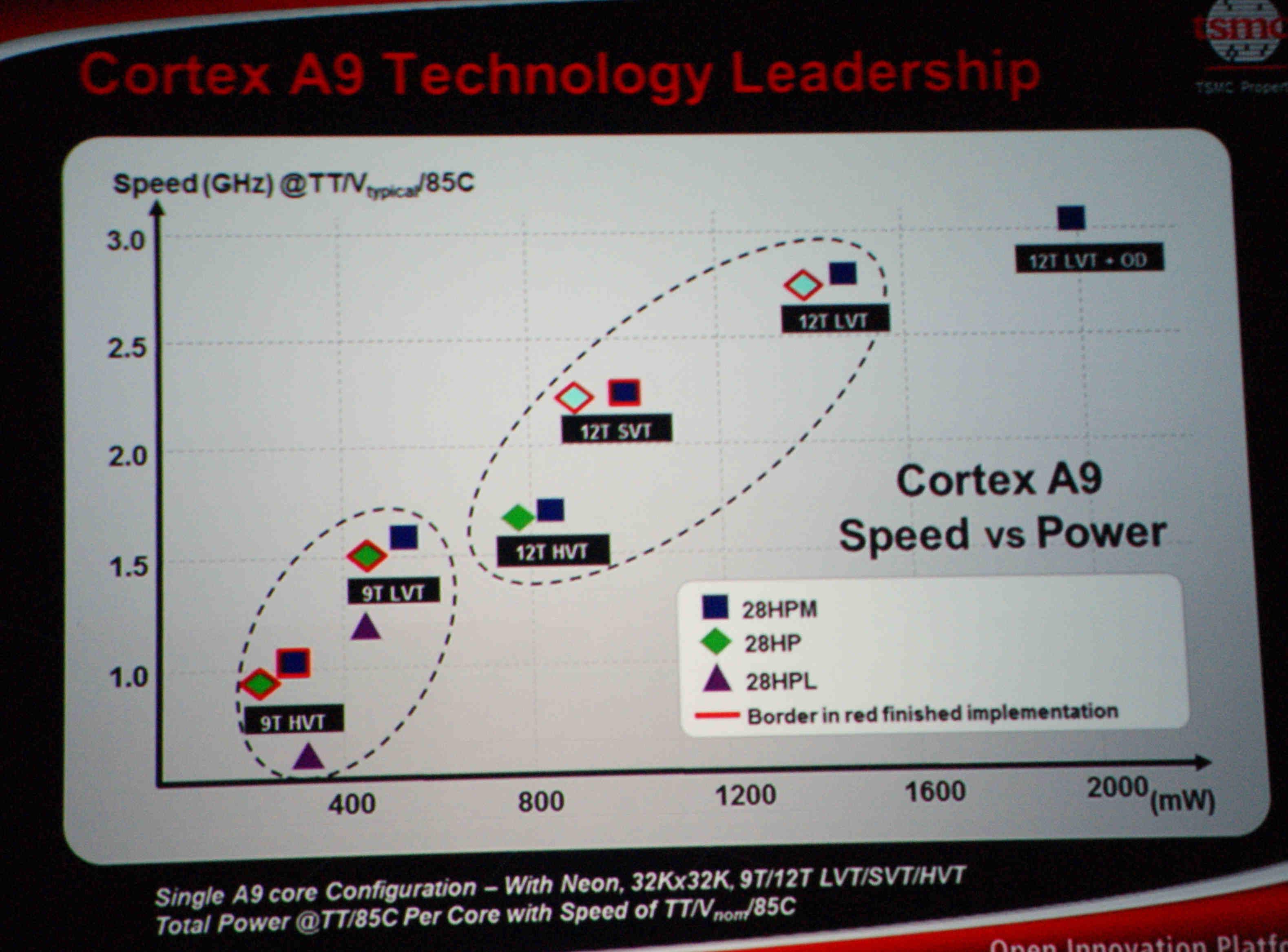 Cortex-A9実装の違い