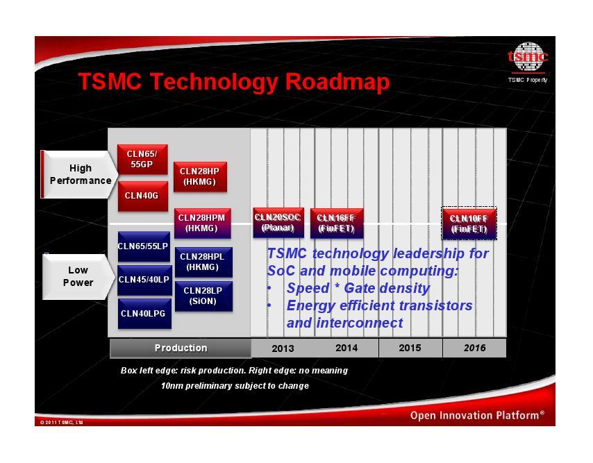 TSMCの現在のロードマップ