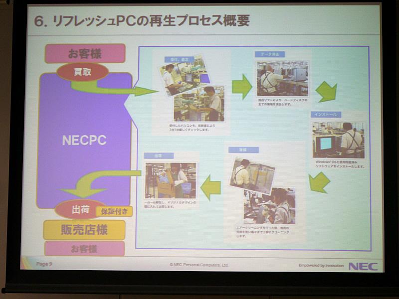 NEC Refreshed PCの買い取りから販売までの仕組み