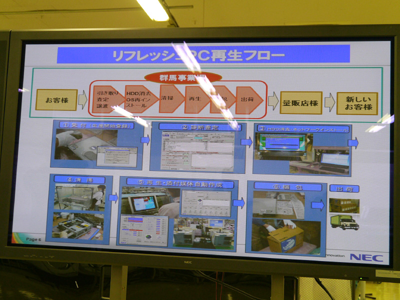 NEC Refreshed PCの再生フロー