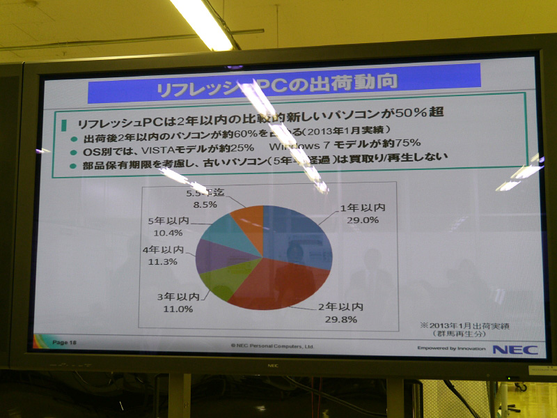 NEC Refreshed PCは発売2年以内のものが半数以上を占める