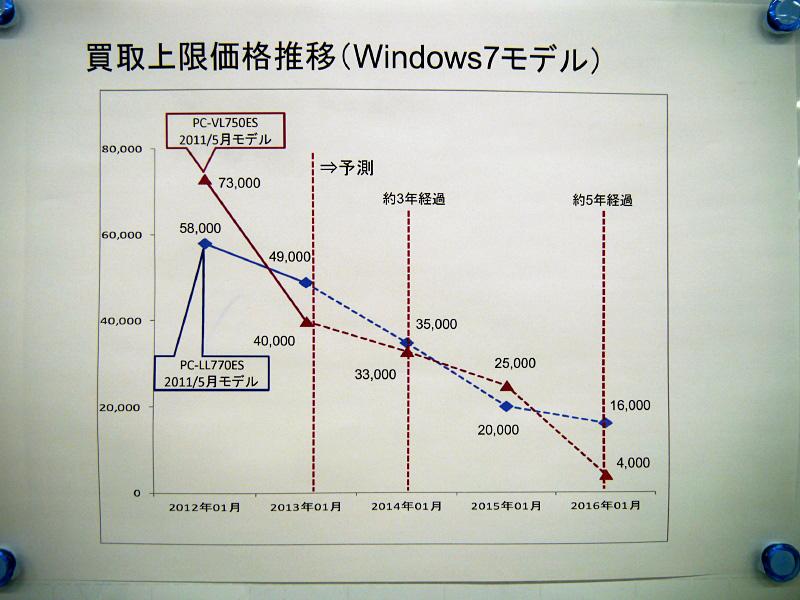 Windows 7搭載PCの買い取り価格の下落の様子