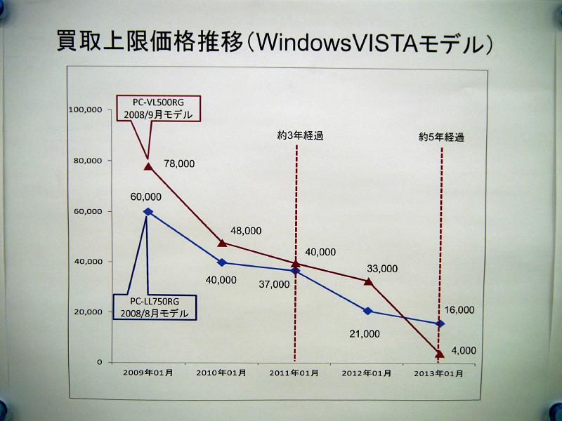 Windows Vista搭載PCの買い取り価格下落の様子