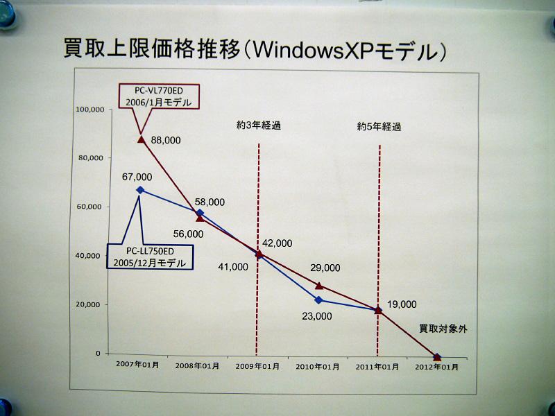 Windows XP搭載PCの買い取り価格下落の様子