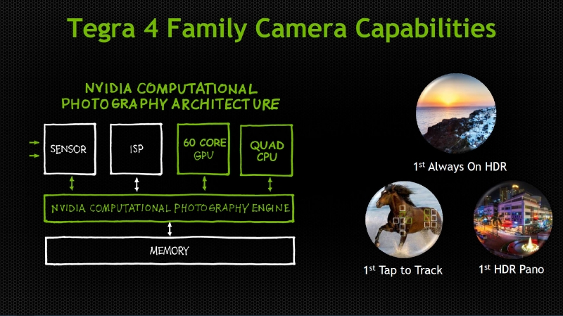 Tegra 4で採用されているComputational Photography Architectureの仕組みも搭載されている