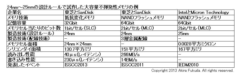 32Gbit ReRAMと64Gbit NANDフラッシュメモリの比較。設計ルールが24nmあるいは25nmのシリコンダイだけを比較した