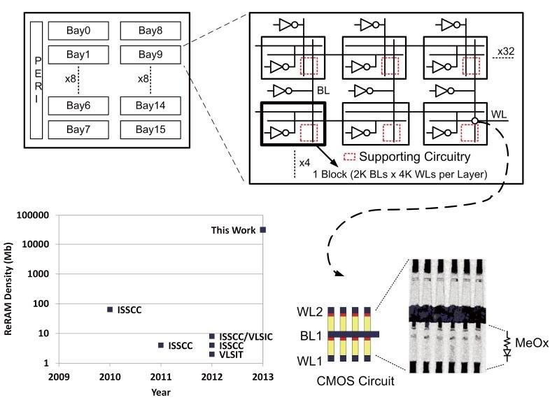 32Gbit ReRAMのメモリセルアレイとメモリセル。記憶素子の金属酸化物材料は公表していない