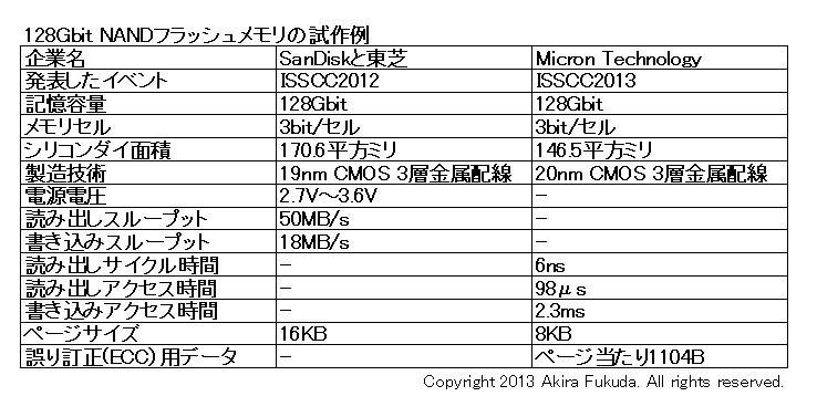 TLC方式128Gbit NANDフラッシュメモリの試作例