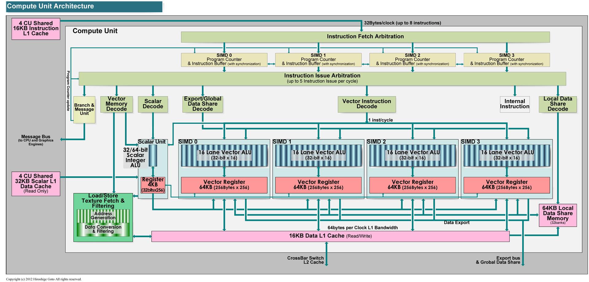 "Graphics Core Nextのコンピュートユニット(PDF版は<span class=""img-inline raw""><a href=""/video/pcw/docs/588/797/p29.pdf"" ipw_status=""1"" ipw_linktype=""filelink_raw"" class=""resource"">こちら</a></span>)"