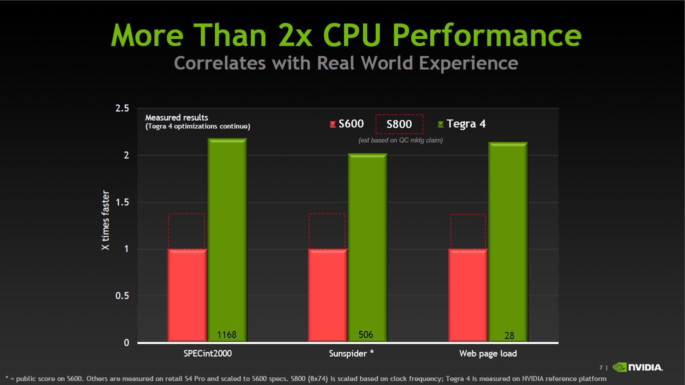 NVIDIAが公開したベンチマークデータ。Qualcommが公開しているSnapdragon 600(APQ8064T)との比較データ。いずれのベンチマークでもTegra 4が2倍近く速いという結果になっている