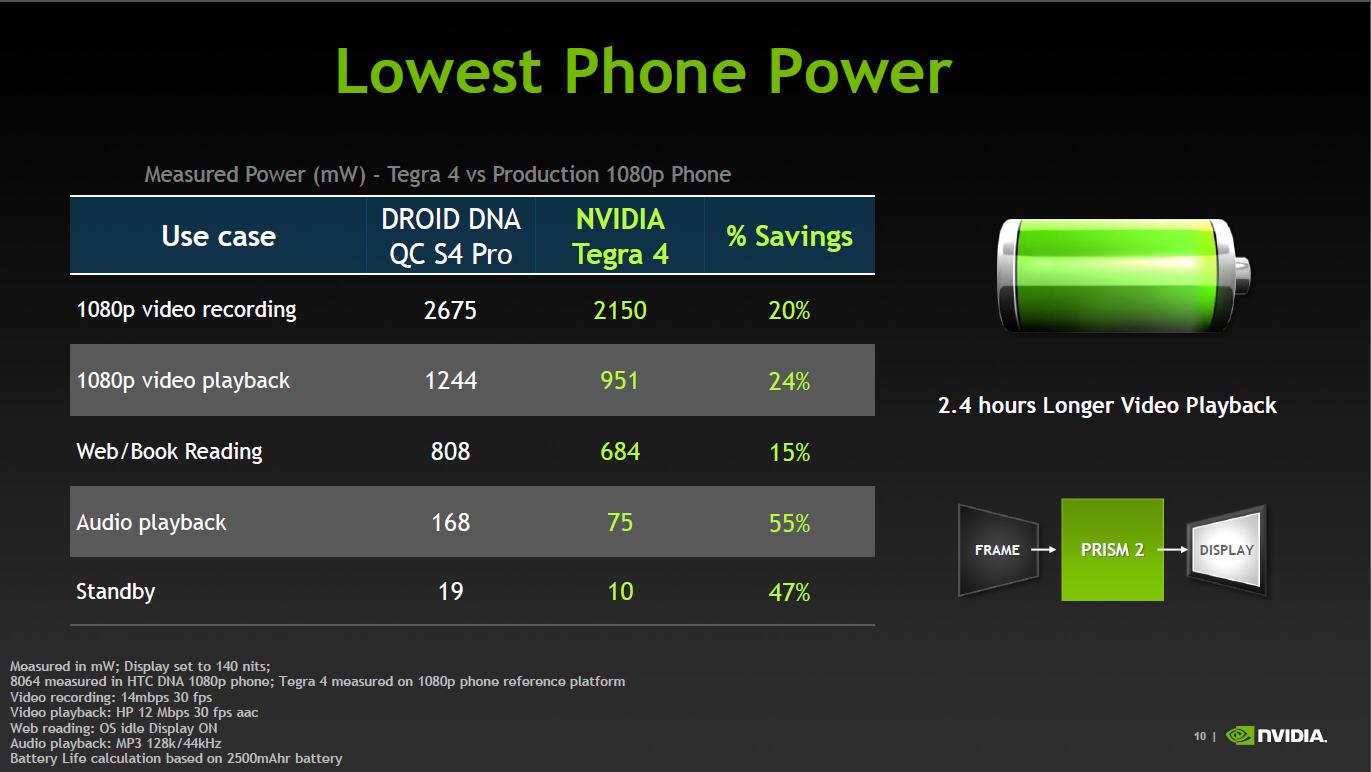 NVIDIAが公開したTegra 4とSnapdragon S4 Pro(APQ8064)を比較したデータ。同じバッテリーならTegra 4の方が長時間駆動できることになる