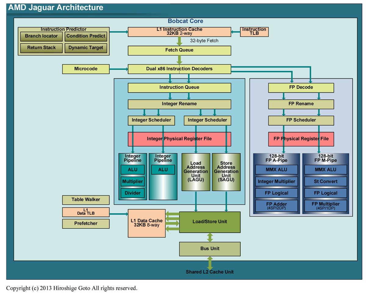 "Jaguarのアーキテクチャ(PDF版は<span class=""img-inline raw""><a href=""/video/pcw/docs/589/315/p01.pdf"" ipw_status=""1"" ipw_linktype=""filelink_raw"" class=""resource"">こちら</a></span>)"