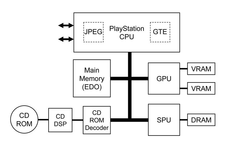 初代PlayStationのCPU