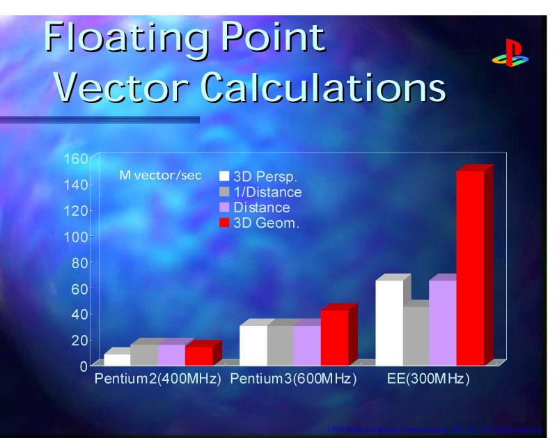 Pentium II/IIIとEmotion Engineの性能比較