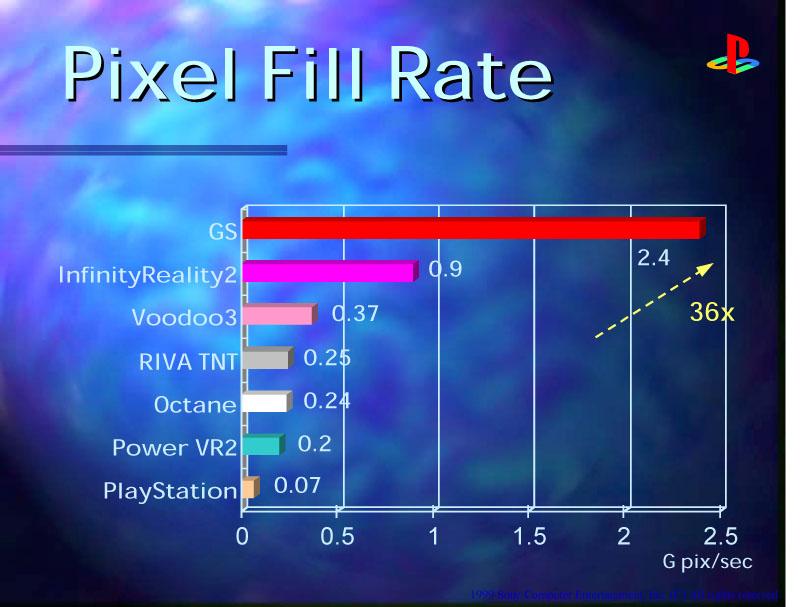 Graphics SynthesizerとGPUの比較