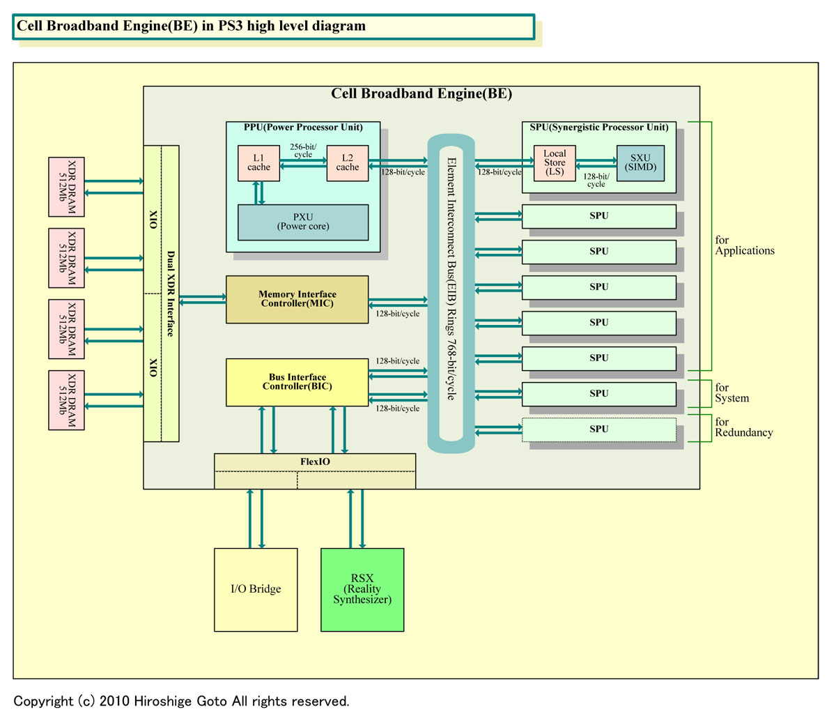 "Cell Broadband Engineのダイアグラム(PDF版は<span class=""img-inline raw""><a href=""/video/pcw/docs/589/315/p09.pdf"" ipw_status=""1"" ipw_linktype=""filelink_raw"" class=""resource"">こちら</a></span>)"