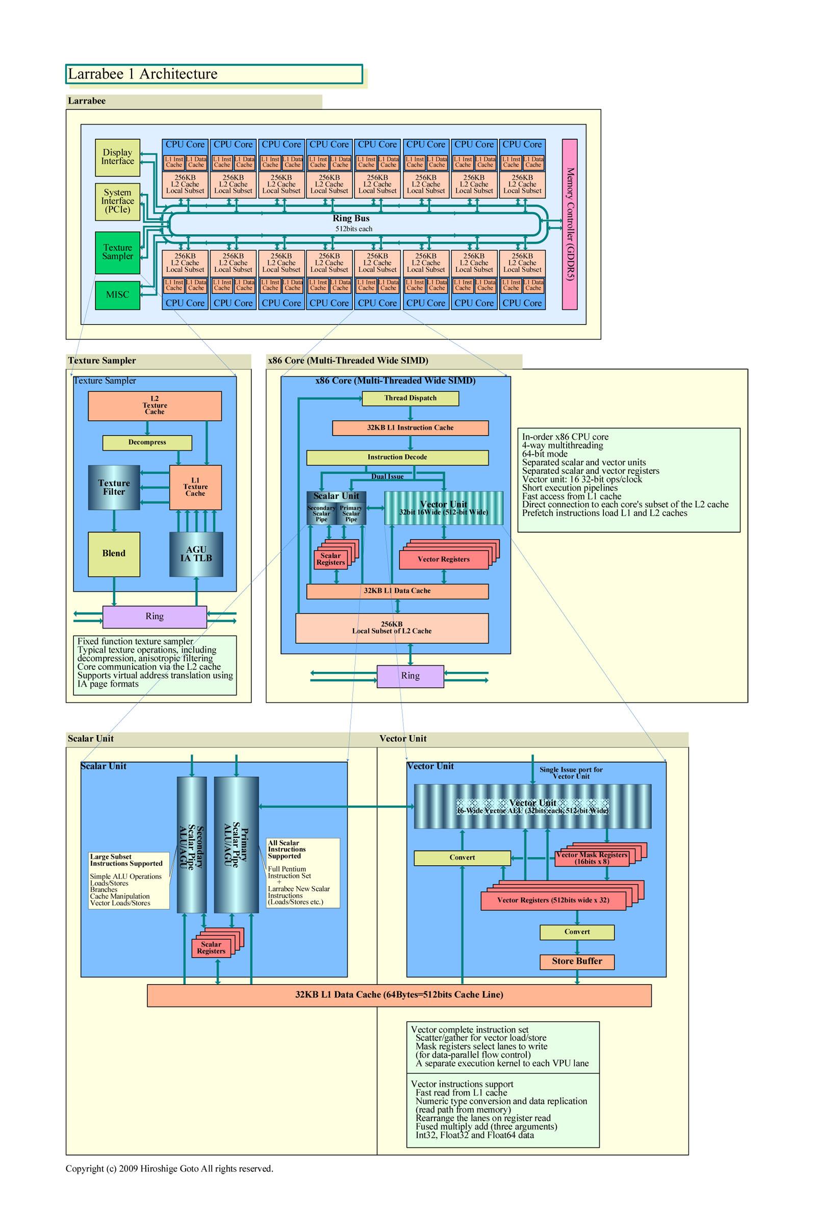 "Intel Larrabeeのアーキテクチャ(PDF版は<span class=""img-inline raw""><a href=""/video/pcw/docs/589/315/p12.pdf"" ipw_status=""1"" ipw_linktype=""filelink_raw"" class=""resource"">こちら</a></span>)"
