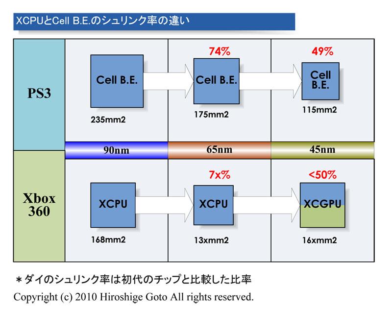 "Xbox 360とCell B.E.のシュリンクの違い(PDF版は<span class=""img-inline raw""><a href=""/video/pcw/docs/589/315/p13.pdf"" ipw_status=""1"" ipw_linktype=""filelink_raw"" class=""resource"">こちら</a></span>)"