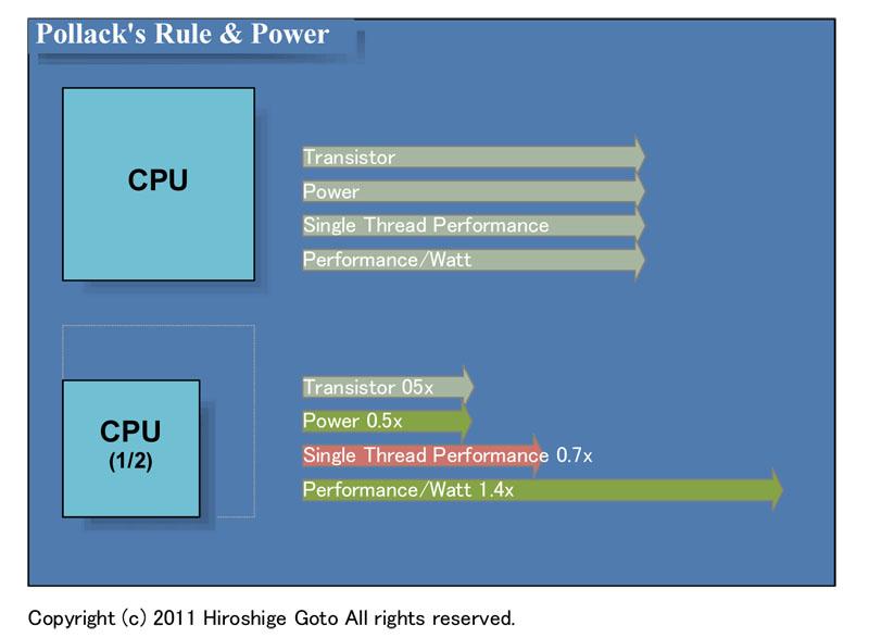"""ポラックの法則と電力。CPUサイズを半分にするとピーク性能7割で電力効率1.4倍(PDF版は<span class=""""img-inline raw""""><a href=""""/video/pcw/docs/589/315/p16.pdf"""" ipw_status=""""1"""" ipw_linktype=""""filelink_raw"""" class=""""resource"""">こちら</a></span>)"""