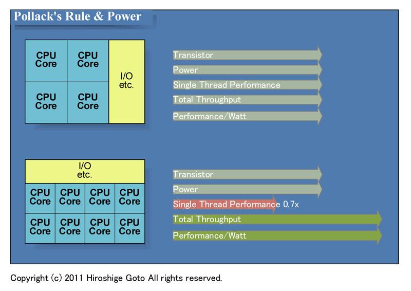 """ポラックの法則と電力。サイズは同じでコア数を倍にすると1スレッド性能が7割、総スループットと電力効率向上(PDF版は<span class=""""img-inline raw""""><a href=""""/video/pcw/docs/589/315/p17.pdf"""" ipw_status=""""1"""" ipw_linktype=""""filelink_raw"""" class=""""resource"""">こちら</a></span>)"""