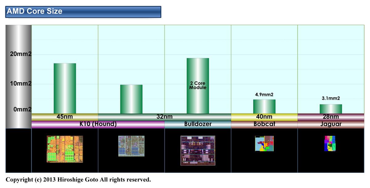 "AMDのK10、Bulldozer、Bobcat、Jaguarのコアサイズ(PDF版は<span class=""img-inline raw""><a href=""/video/pcw/docs/589/315/p19.pdf"" ipw_status=""1"" ipw_linktype=""filelink_raw"" class=""resource"">こちら</a></span>)"