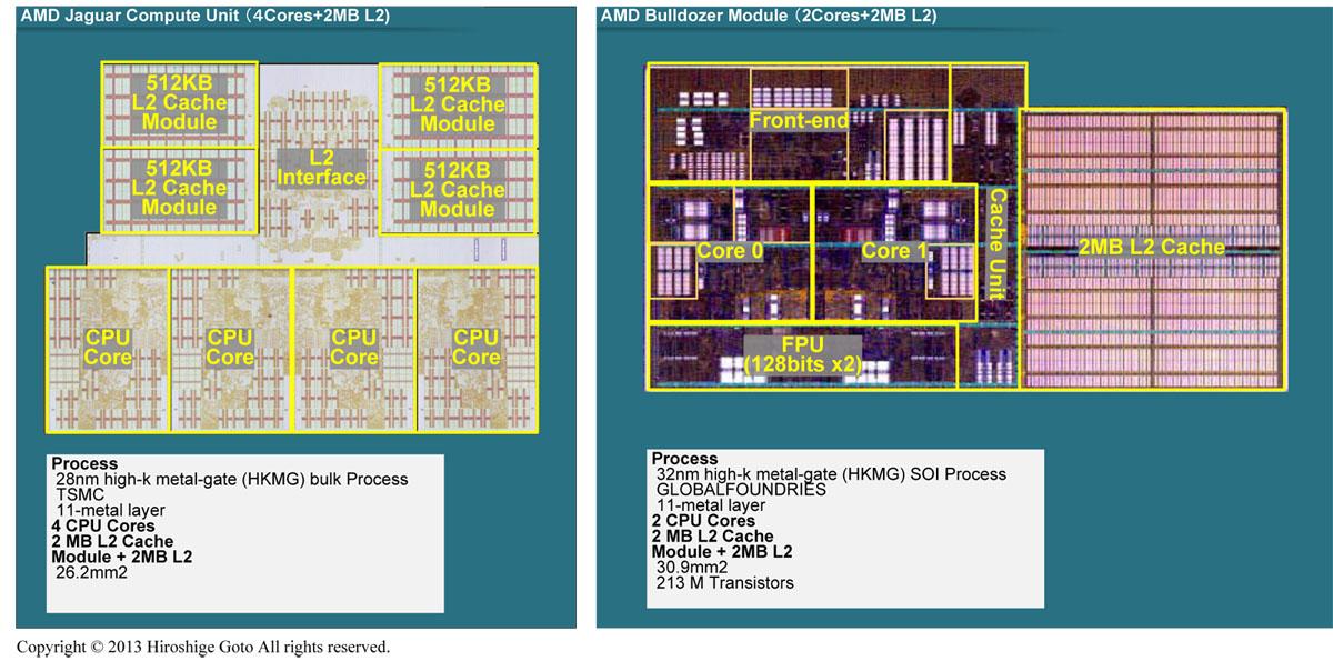 "Jaguar 4コア+2MB L2のCU、Bulldozer 2コア(1モジュール)+2MB L2の比較(PDF版は<span class=""img-inline raw""><a href=""/video/pcw/docs/589/315/p20.pdf"" ipw_status=""1"" ipw_linktype=""filelink_raw"" class=""resource"">こちら</a></span>)"