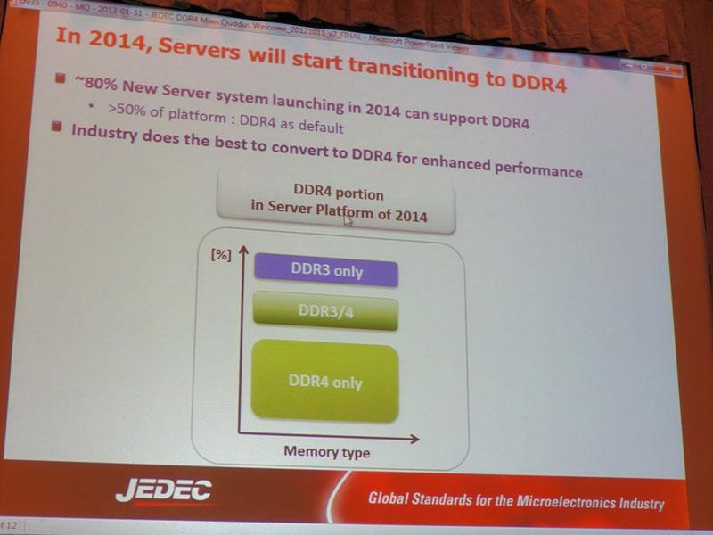 JEDECが予測した、2014年に出荷されるサーバーがサポートするDRAMの比率。現行のDDR3 DRAMを次世代のDDR4 DRAMが本格的に置き換えるようになる
