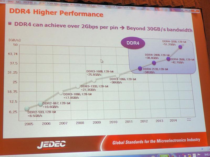 DDR2とDDR3、DDR4メモリサブシステム(128bitバス)のデータ転送速度の推移