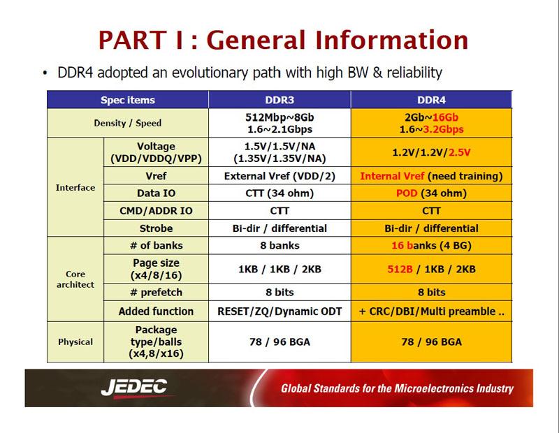 DDR3 DRAMとDDR4 DRAMの主な仕様(概要)