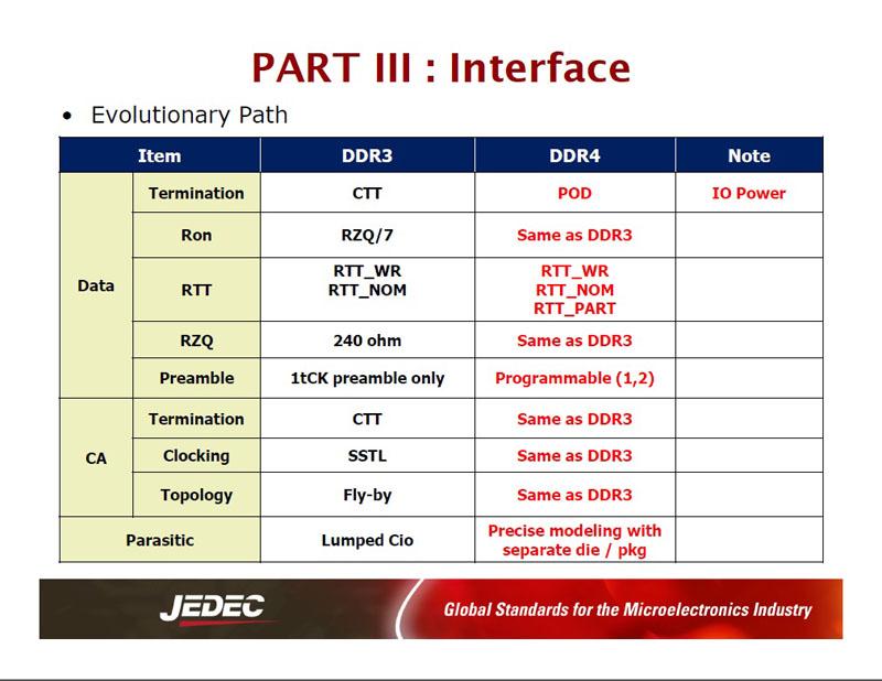 DDR3 DRAMとDDR4 DRAMのの主な仕様(インターフェイス)