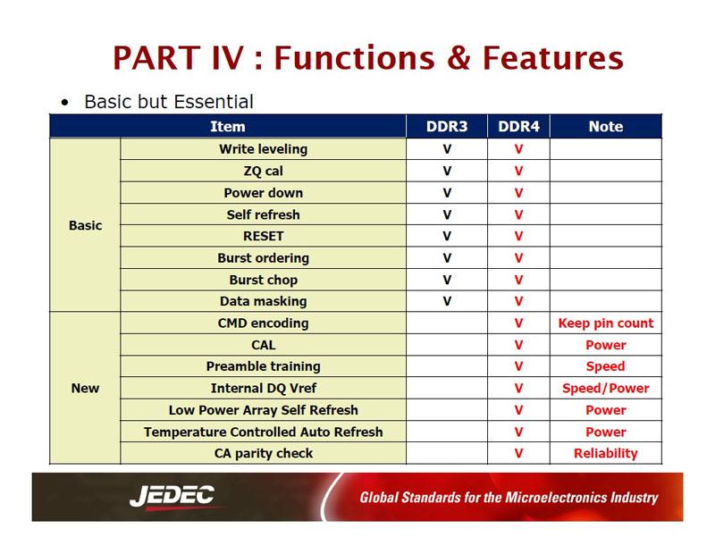 DDR3 DRAMとDDR4 DRAMの主な仕様(機能)