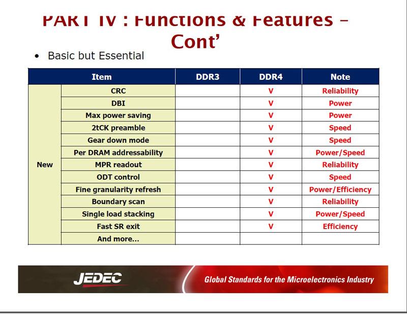 DDR3 DRAMとDDR4 DRAMの主な仕様(機能の続き)