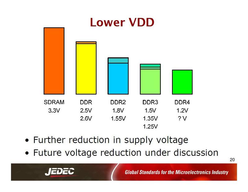 DDR各世代のDRAMにおける電源電圧の変化。DDR4世代の電源電圧は1.2Vから始まり、次に1.0xVに電源電圧を下げることが検討されている