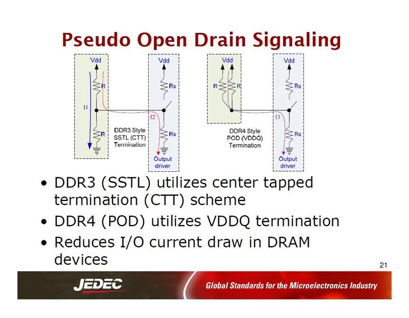 データ線の終端方式の違い。左がDDR3世代のCTT終端。右がDDR4世代のPOD終端