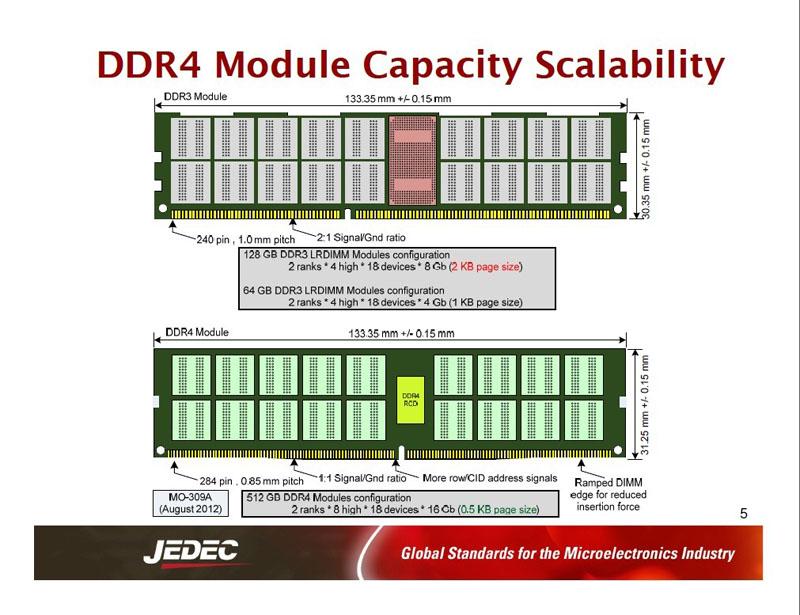 DRAMモジュール形状の概要。上がDDR3、下がDDR4