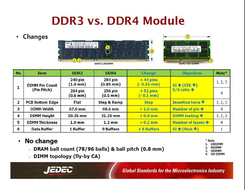 DRAMモジュールの変更部分