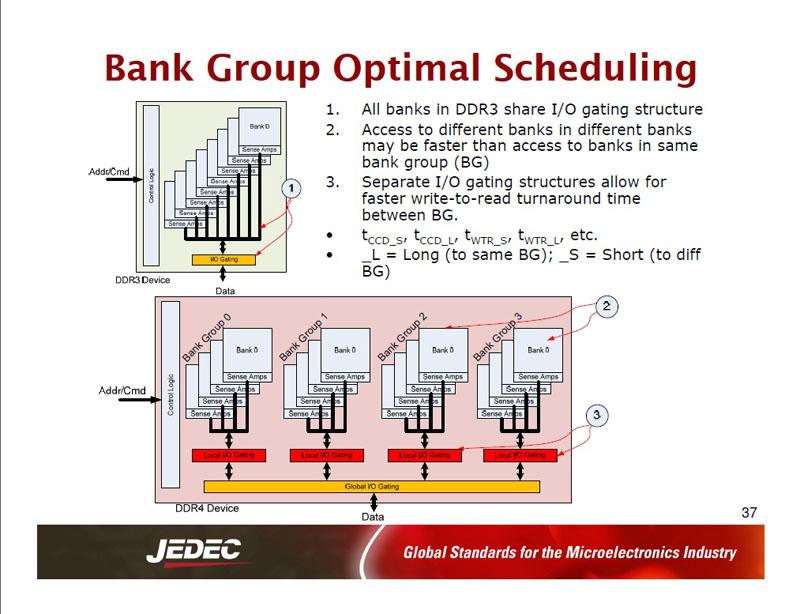 DDR3 DRAMのメモリバンク(上)とDDR4 DRAMのメモリバンク(下)