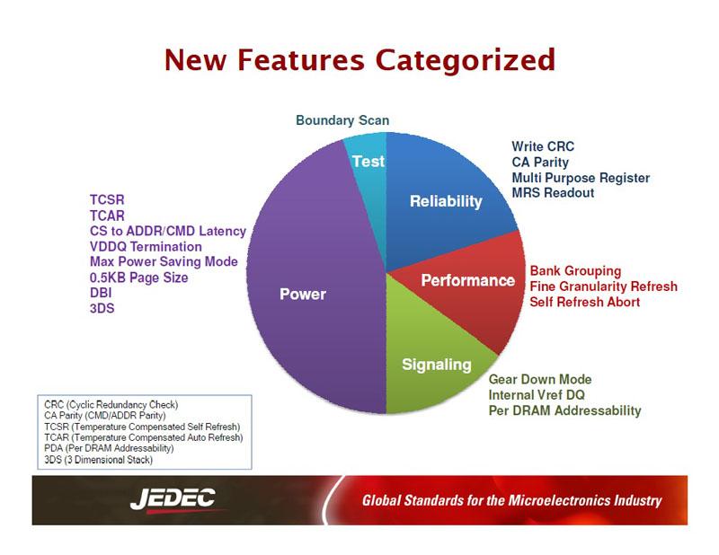 DDR4 DRAMで追加された機能とその内訳