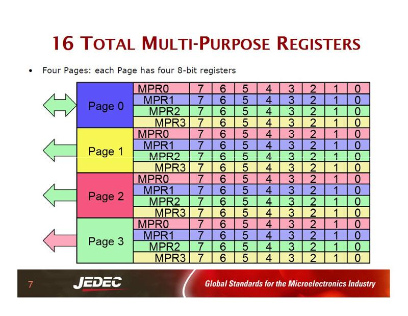 MPR内部の構造。4ページ構成で、各ページはMPR0~MPR3の4個の8bitレジスタから成る