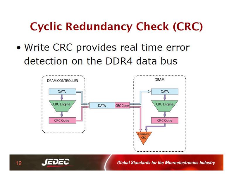「Write Data CRC」の仕組み
