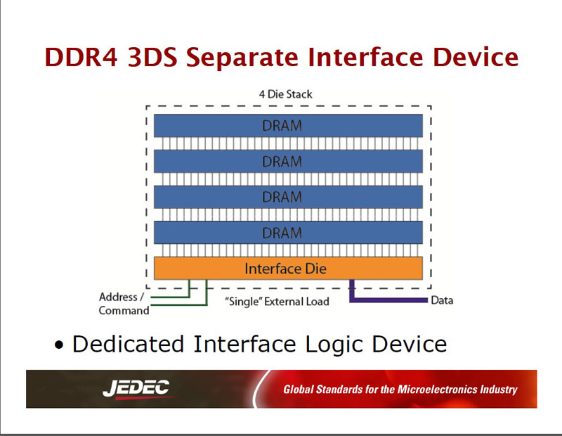 「3DS」の構成例。最下層にインターフェイスロジックのシリコンダイを配置し、その上に4枚のDRAMダイを重ねた